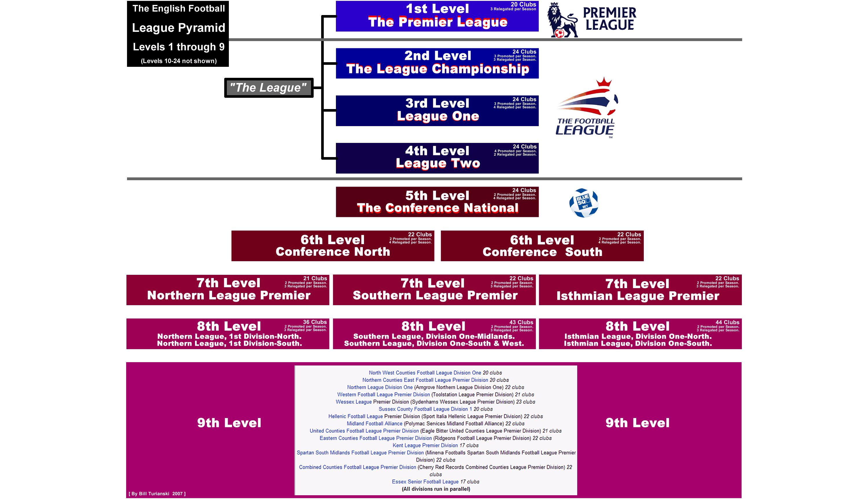Иерархия футбольного чемпионата Англии