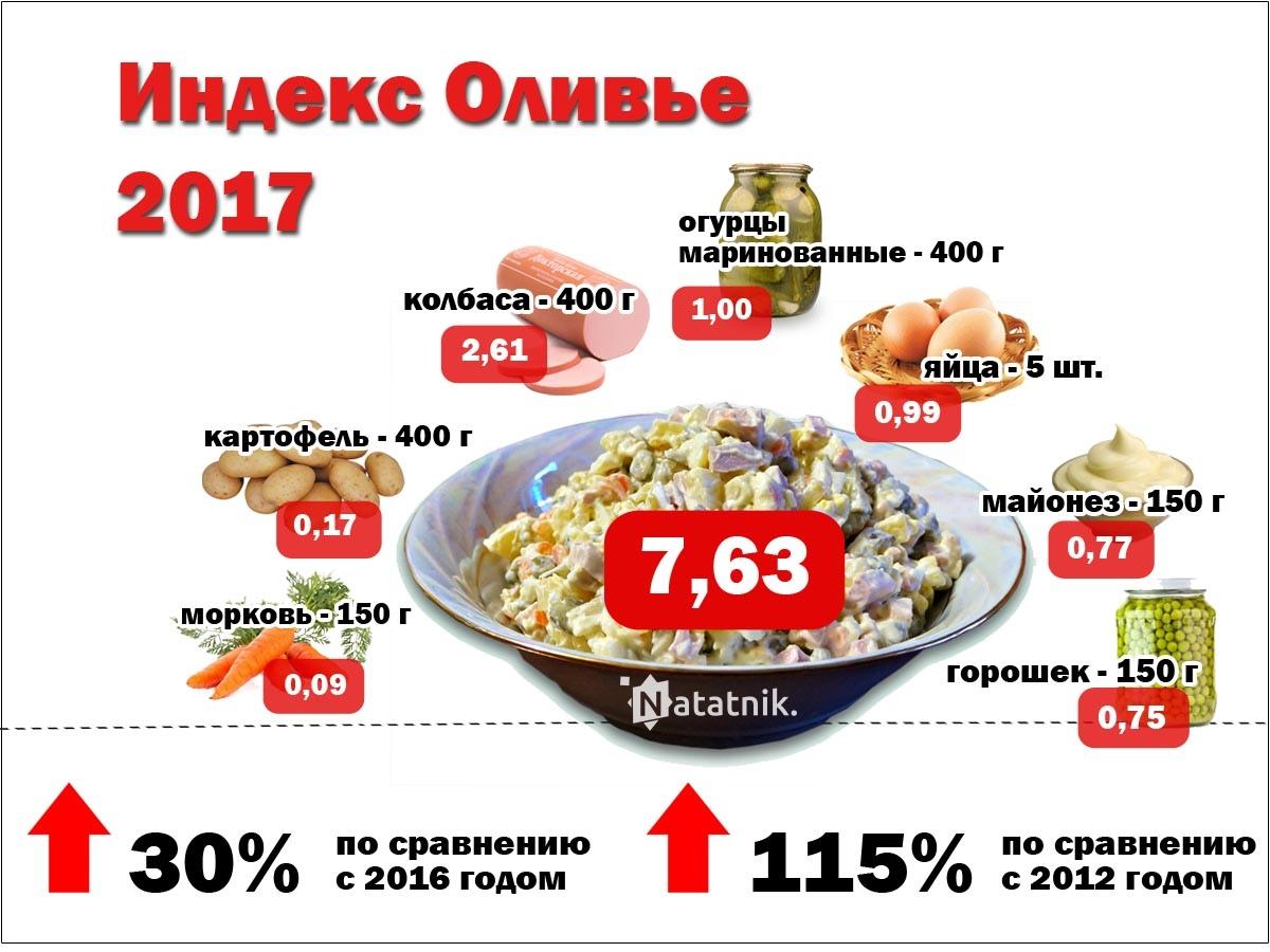 Инфографика Индекс оливье