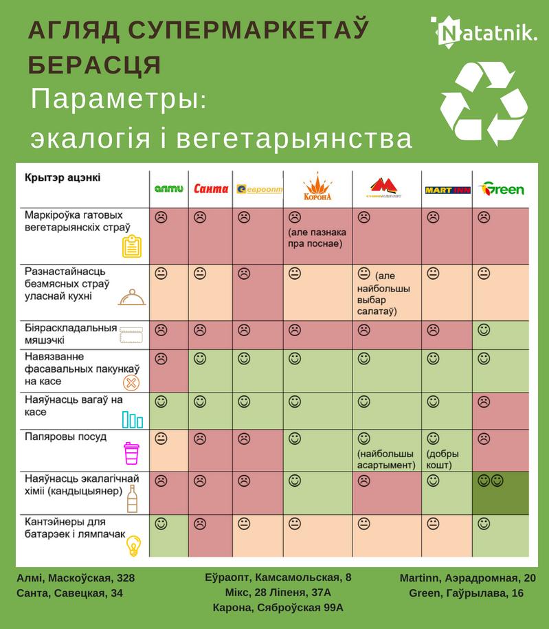 Обзор супермаркетов Бреста экология и вегетарианство